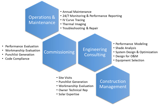 services_diagram